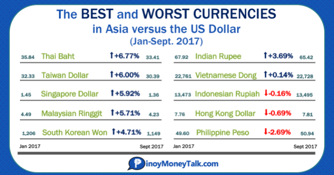 currency-exchange-rate-asia-jan-sept-2017